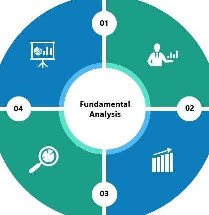 Learn All About Fundamental Analysis In Investment